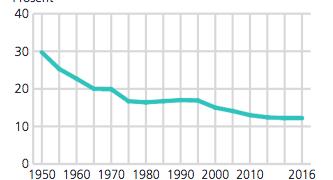 SSB: Synkende prosentandel med nynorsk i grunnskolen